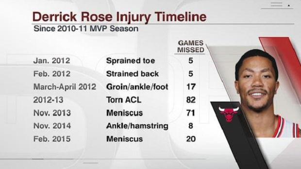 Koszykarz Chicago Bulls, Derrick Rose zostanie poddany kolejnej operacji