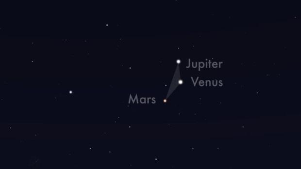Trzy planety z Księżycem i Stacją Kosmiczną na niebie