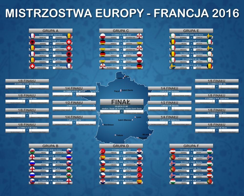 mistrzostwa europy grupy