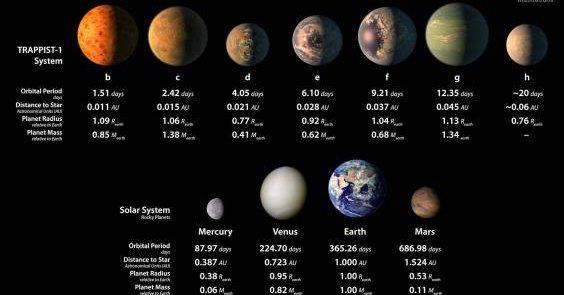 NASA: Odkryto siedem pozasłonecznych planet podobnych do Ziemi