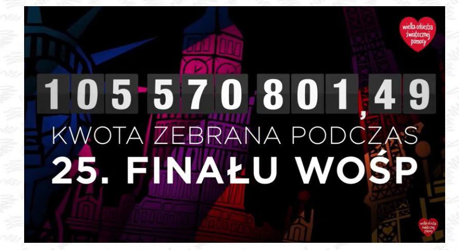 105 mln 570 tys. 801 zł! WOŚP zagrał koncertowo i rekordowo!