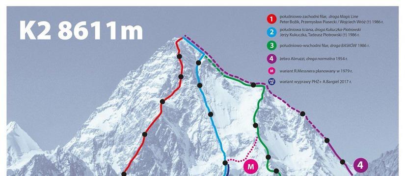Narodowa Wyprawa na K2 zmienia drogę na szczyt
