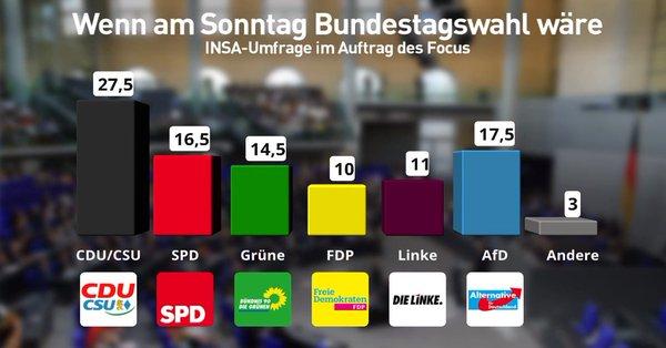 Niemcy: AfD drugą siłą w Niemczech