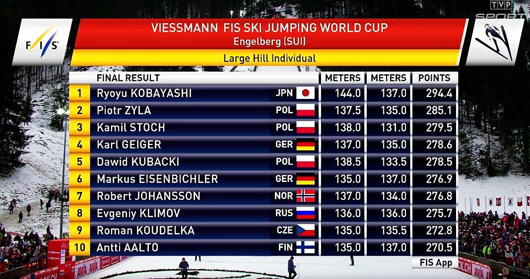 Skoki narciarskie – PŚ – Żyła 2., Stoch 3., Kobayashi najlepszy w Engelbergu