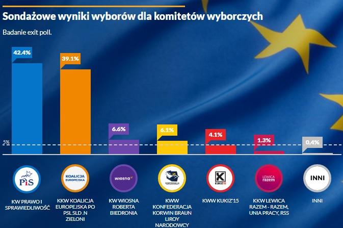 Eurowybory: PiS wygrywa wg sondażu exit-poll